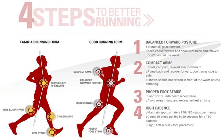 Natural Running vs. Heel Toe Technique
